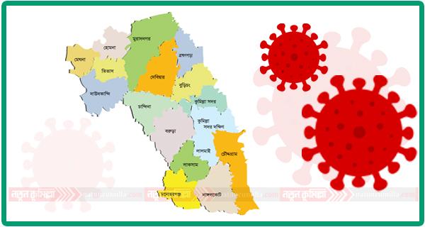 কুমিল্লায় নতুন করে করোনা শনাক্ত ১৭০, দু'জনের মৃত্যু